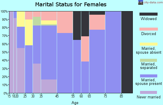 Ucon marital status for females