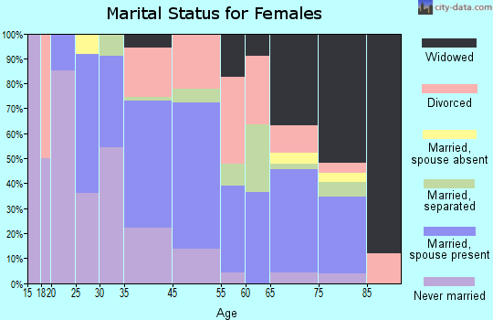 Brantley marital status for females