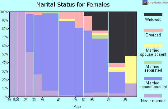 Burr Ridge marital status for females