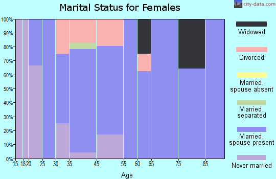 Carlock marital status for females