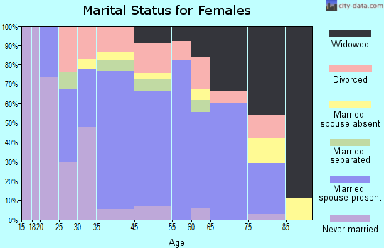 Caseyville marital status for females