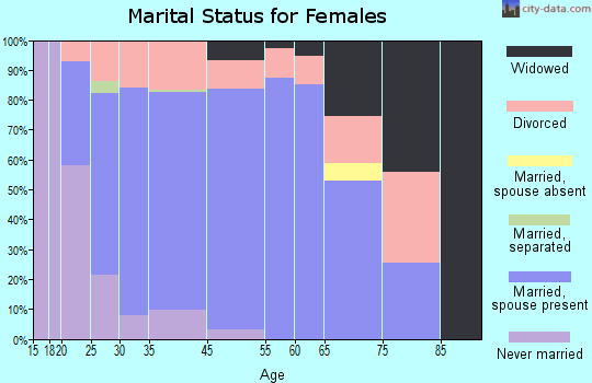 Coal Valley marital status for females