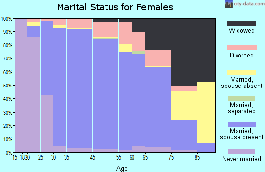 Deerfield marital status for females