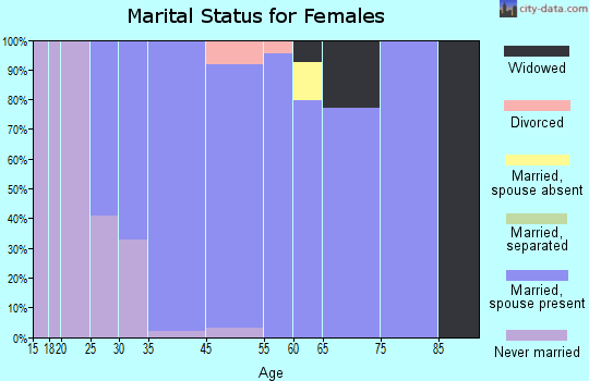 Deer Park marital status for females