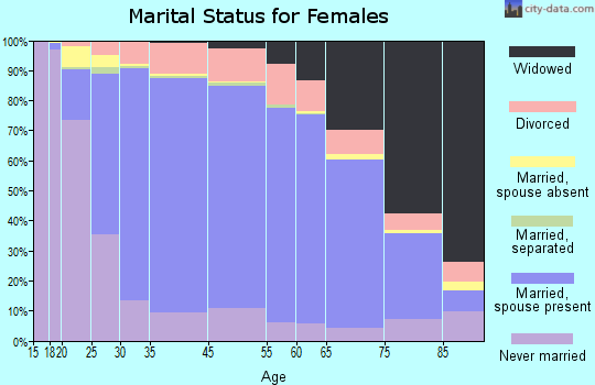 Downers Grove marital status for females