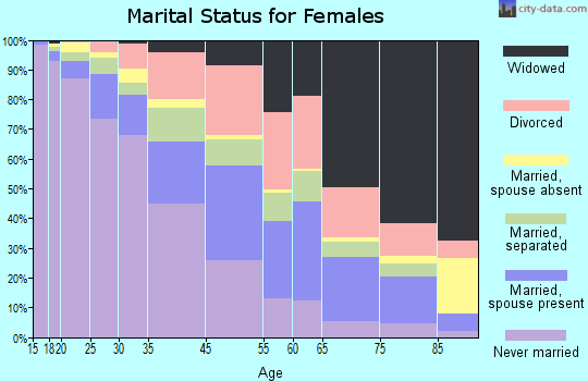 East St. Louis marital status for females