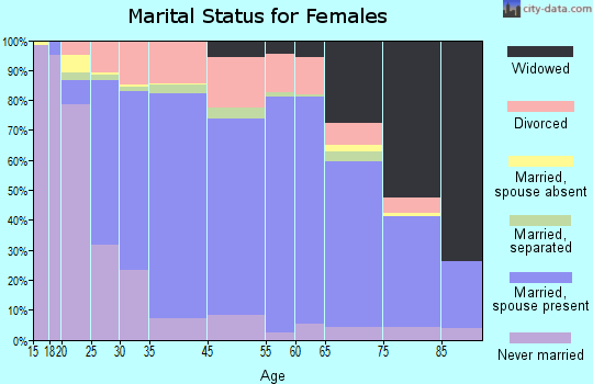 Fairview Heights marital status for females