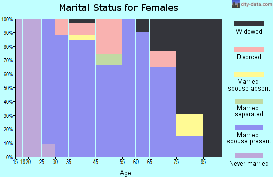 Franklin marital status for females