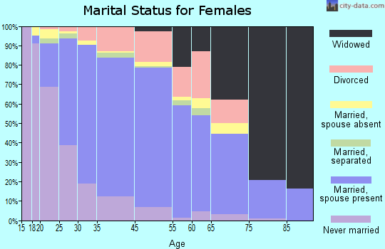 Glendale Heights marital status for females