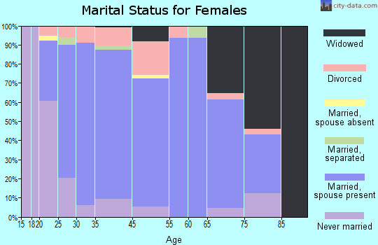 Gridley marital status for females