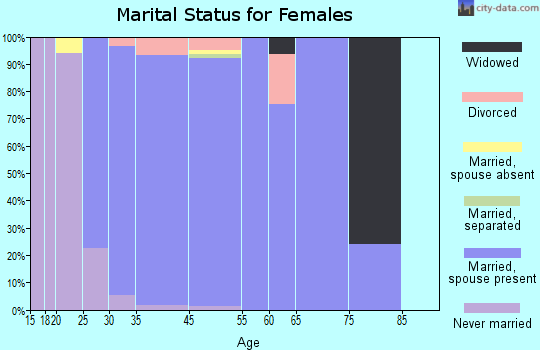 Hawthorn Woods marital status for females