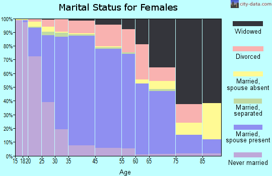 Hoffman Estates marital status for females