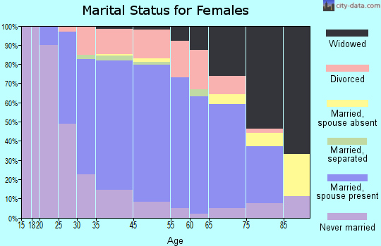 Homewood marital status for females