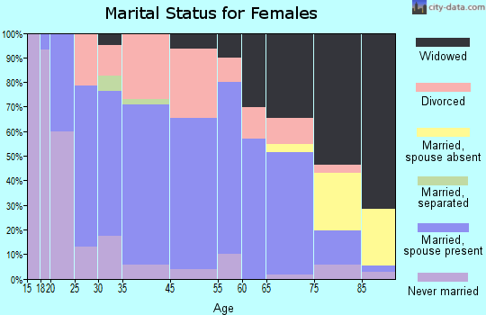 Lawrenceville marital status for females