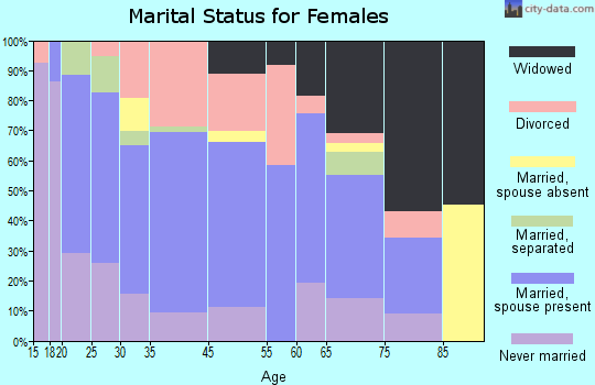 McLeansboro marital status for females