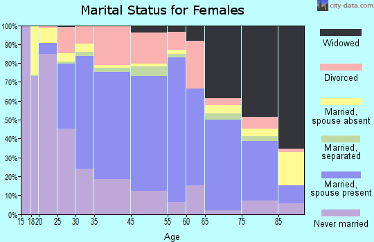 Macomb marital status for females