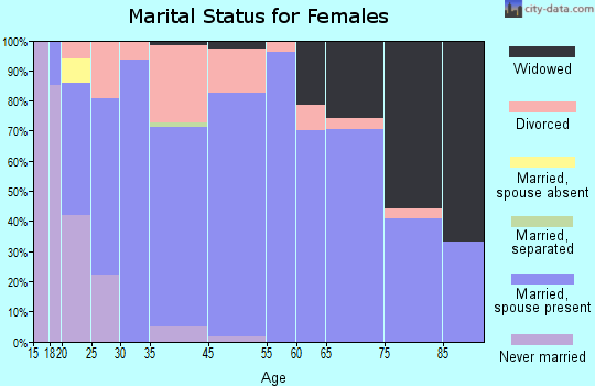 Manito marital status for females