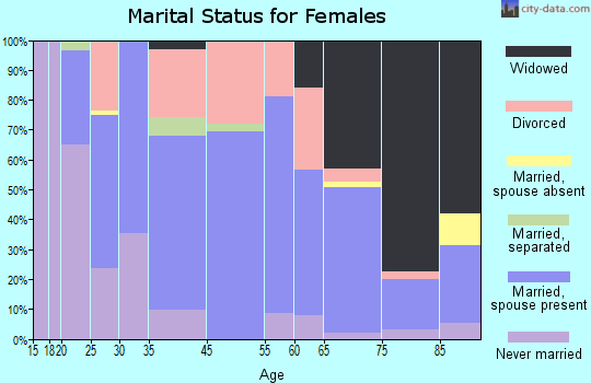 Marshall marital status for females
