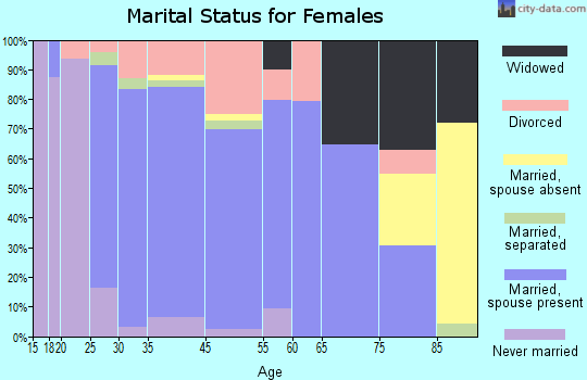 Maryville marital status for females
