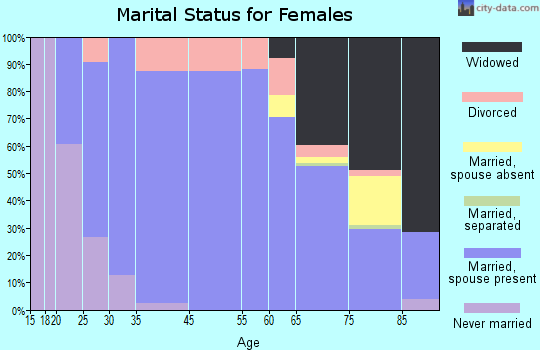Metamora marital status for females