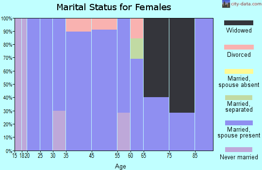 Palmer marital status for females