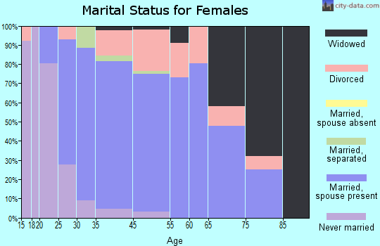 Pawnee marital status for females