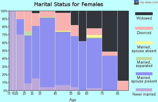Pecatonica marital status for females
