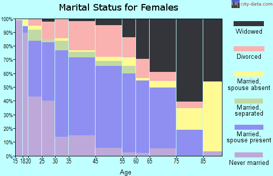 Alexander City marital status for females