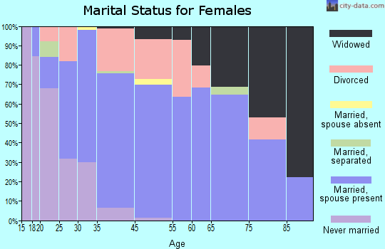 Haines marital status for females