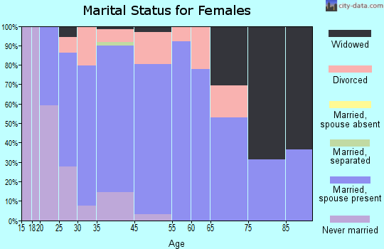 Sidney marital status for females