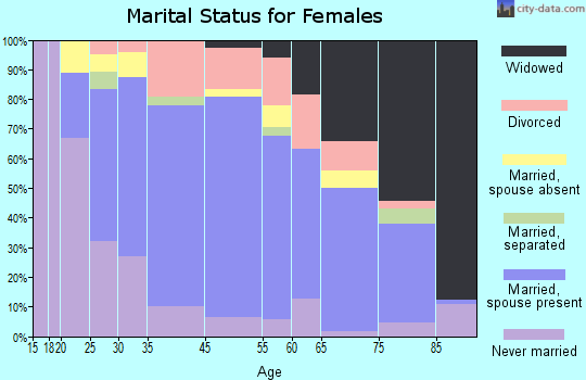 Stickney marital status for females