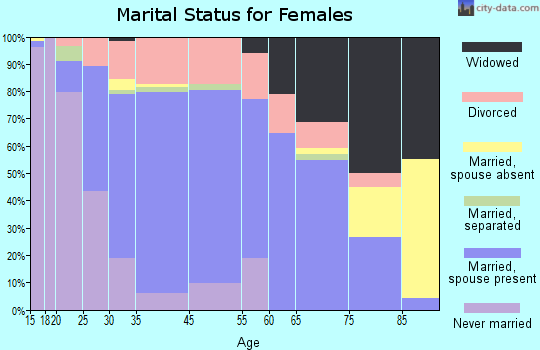 Swansea marital status for females