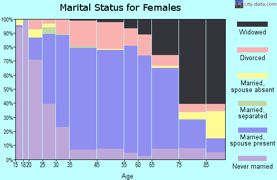 Crown Point marital status for females