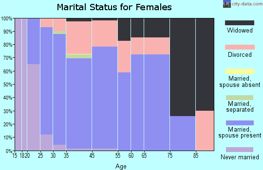 Georgetown marital status for females