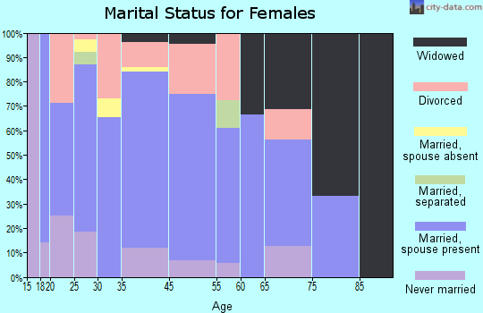 Hamlet marital status for females