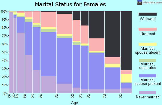 Indianapolis marital status for females