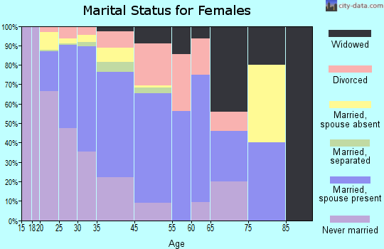 Kotzebue marital status for females