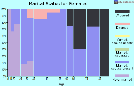 Leesburg marital status for females