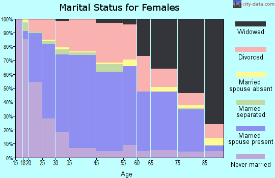 Logansport marital status for females