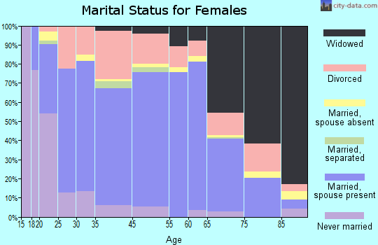 Martinsville marital status for females