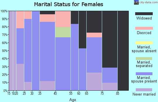 Plainville marital status for females