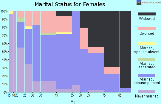 Anamosa marital status for females