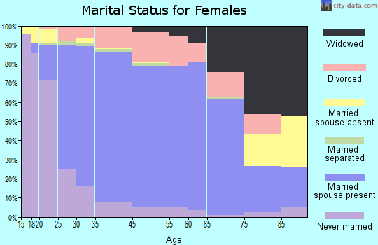 Ankeny marital status for females