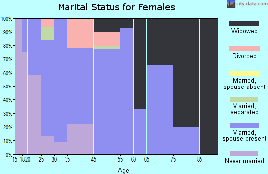 Beacon marital status for females