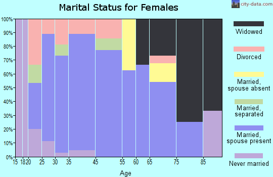 Coggon marital status for females