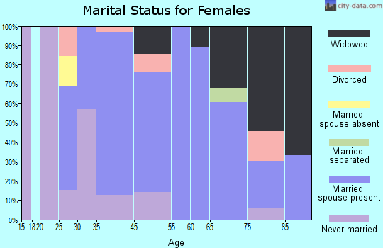 Colesburg marital status for females