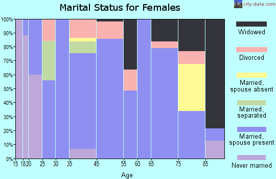 Donnellson marital status for females