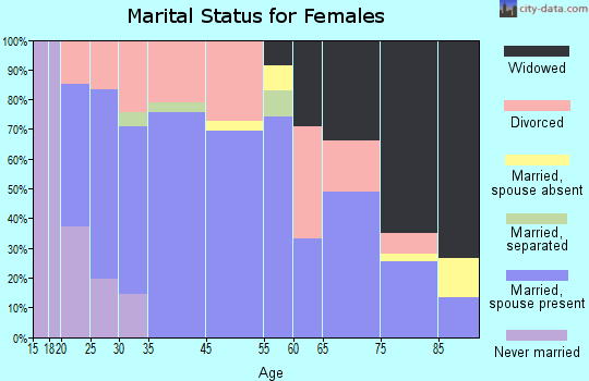 Eldon marital status for females