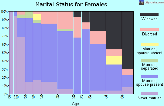 Forest City marital status for females