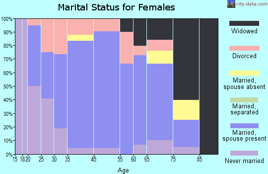 Guttenberg marital status for females